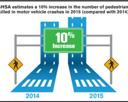 Pedestrian Deaths Are Surging At An Alarming Rate