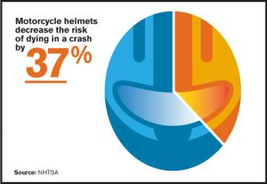motorcycle deaths - 37 percent